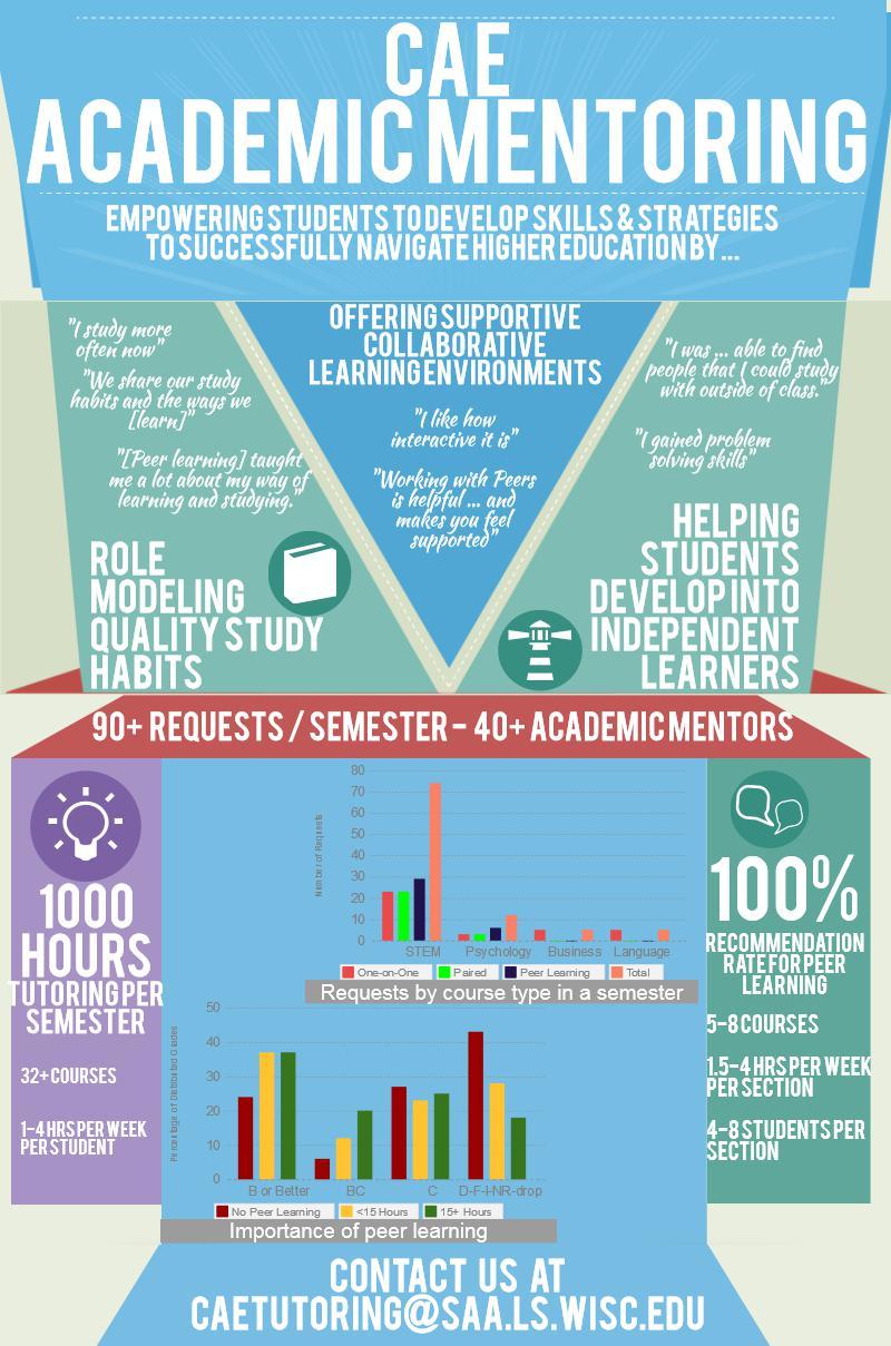 Advising Mentoring: Academic Mentoring Outcomes